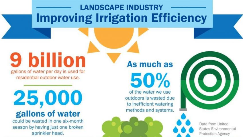 irrigation water usage amounts in united states